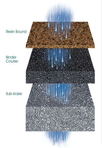 SuDS permeable resin bound